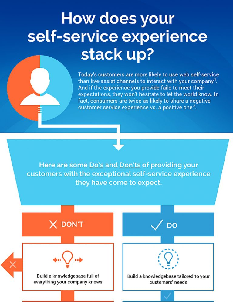 web self-service infographic thumbnail