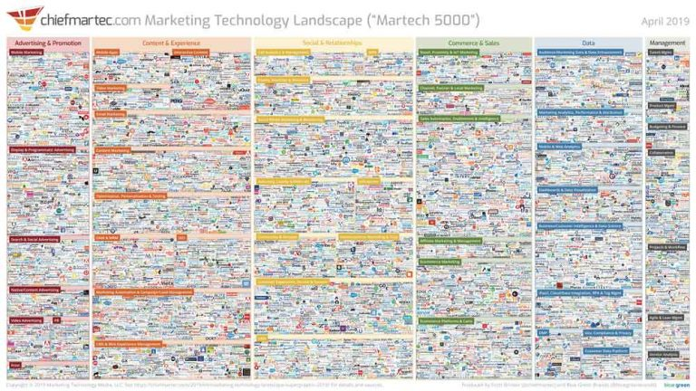 2019 Marketing Technology Landscape by ChiefMartec